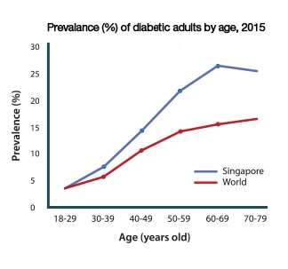 rising health problem